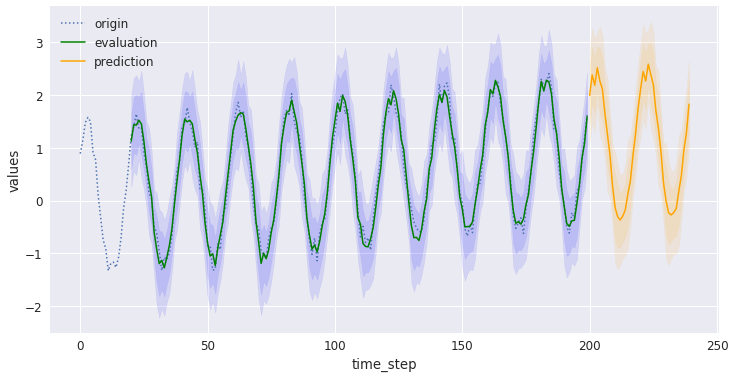 Using Tensorflow for time series modelling and forecasting | Eduardo